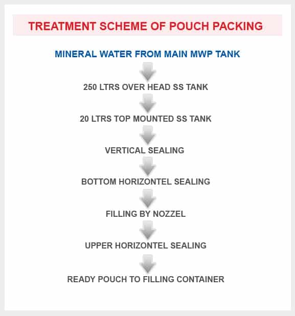 TREATMENT SCHEME OF POUCH PACKING