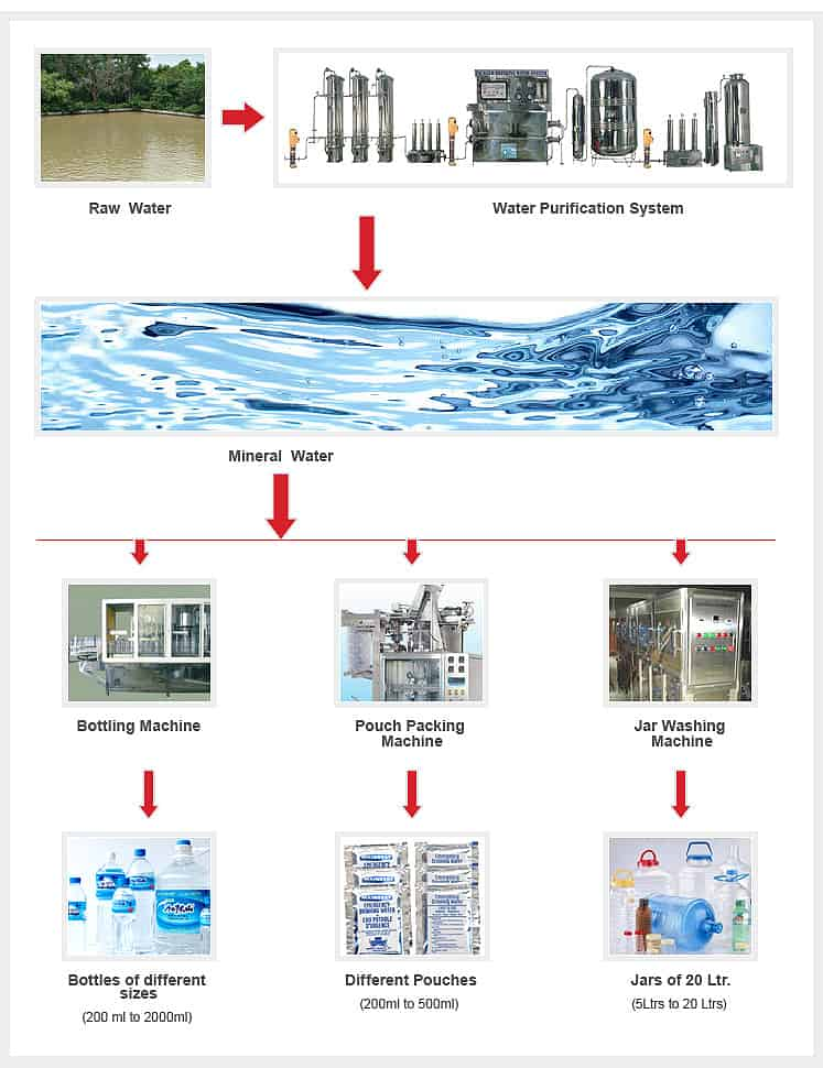 Complete Turnkey Project Diagram