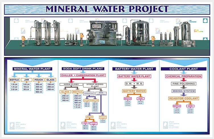 Mineral Water Project Diagram